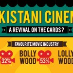 Producers wants to stop competition b/w Pakistani Films on EID
