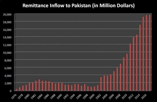 Inflow Pakistan