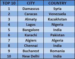 cheapest cities.2jpg