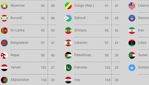 Pakistan Ranking