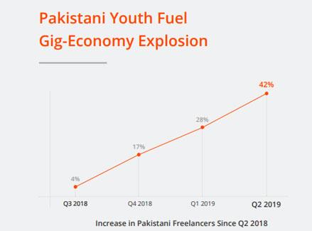 pak freelance growth