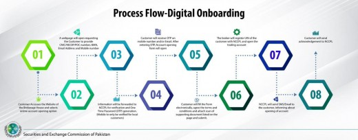 backdrop of the digital onboarding process